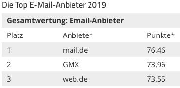 Gesamtwertung Platz 1: mail.de